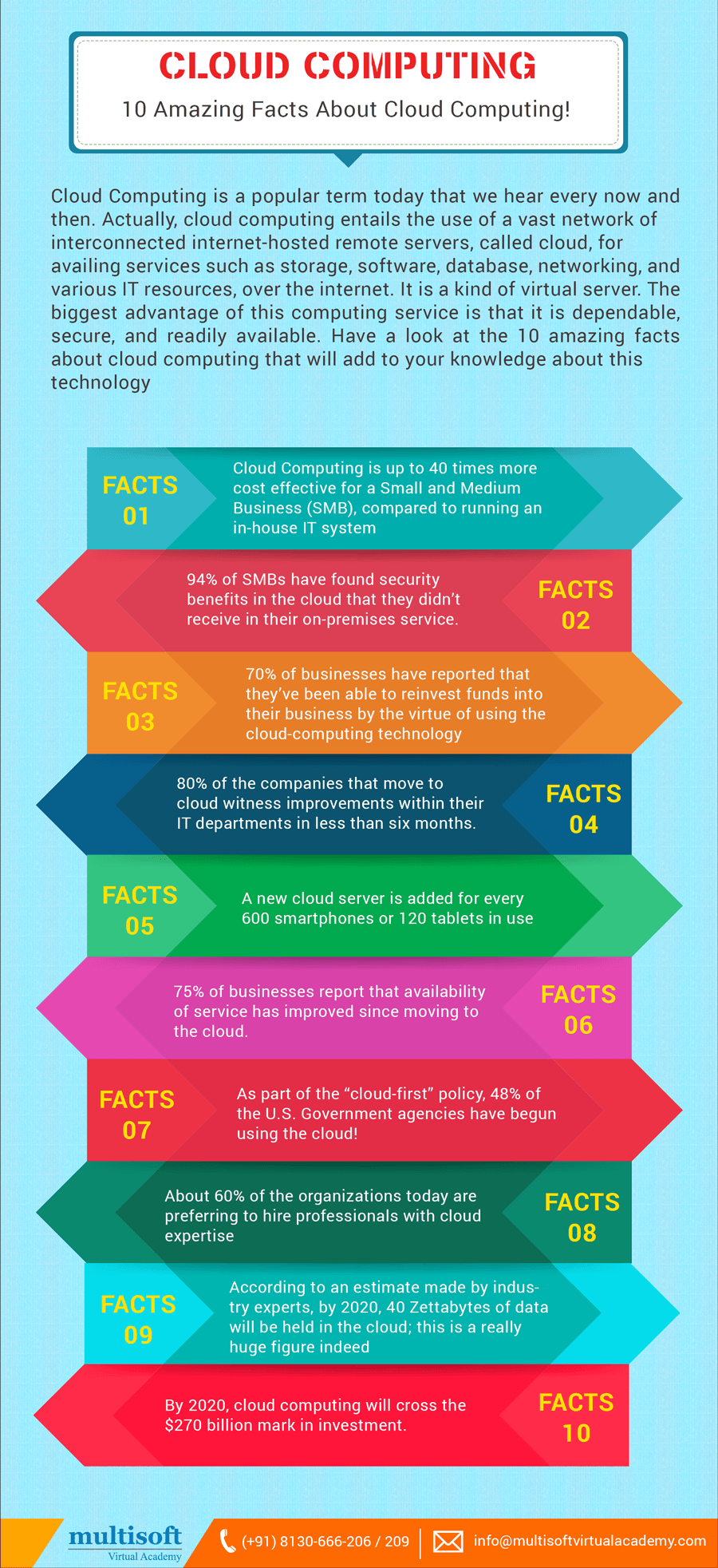 10 Amazing Facts About Cloud Computing Infographic