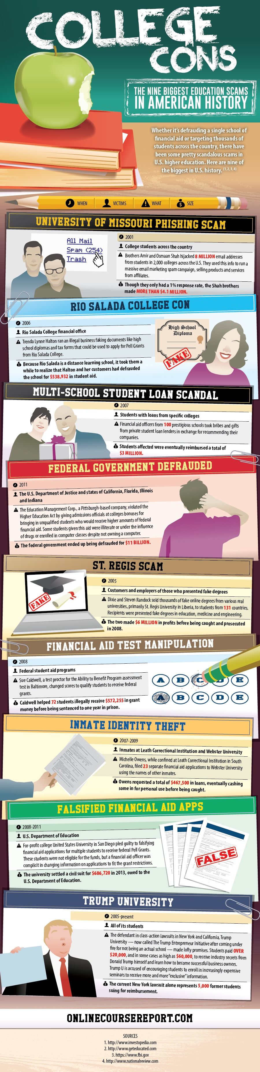 College Cons: The Nine Biggest Education Scams in American History Infographic