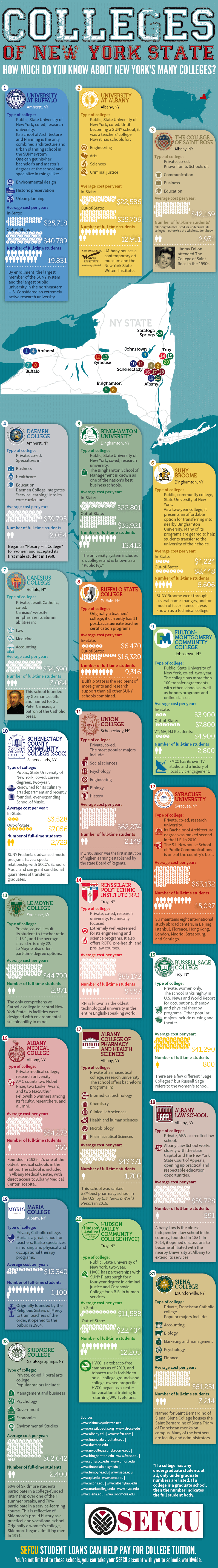 Colleges of New York State Infographic