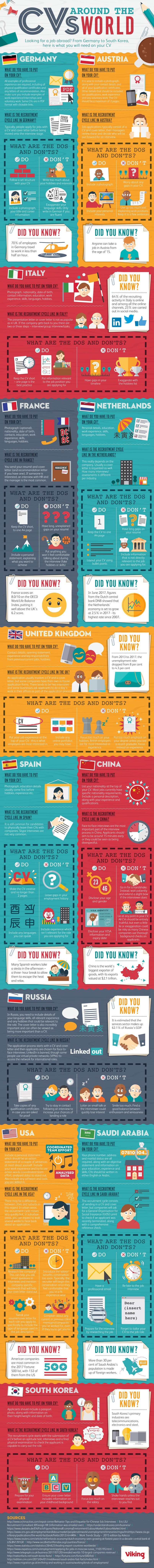 CVs Around The World: What To Know When Applying For Jobs Around The World Infographic