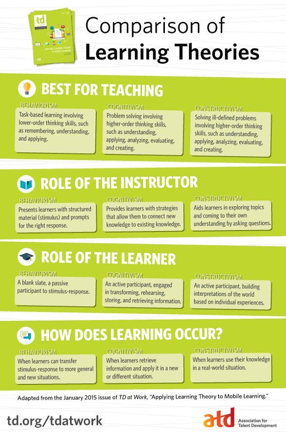 Comparison of Learning Theories Infographic - e-Learning Infographics