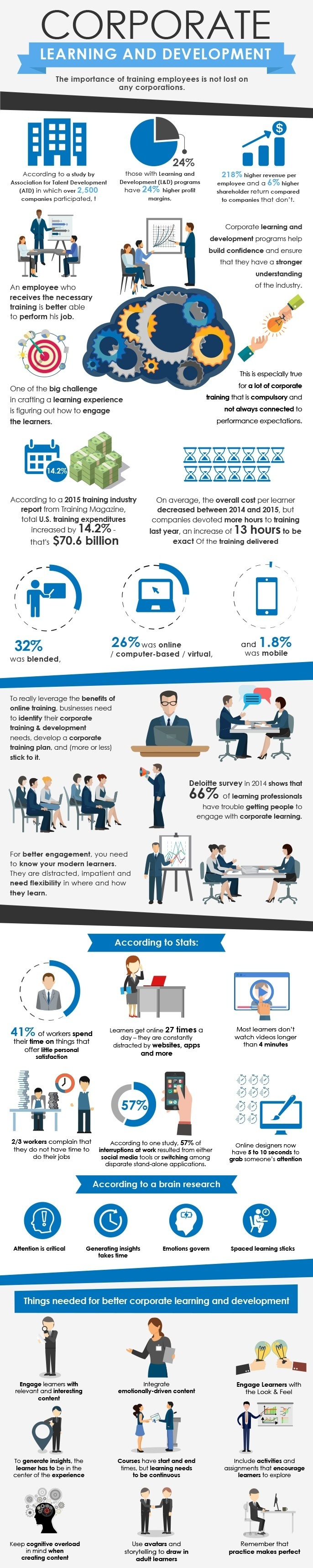 Corporate Learning and Development Infographic