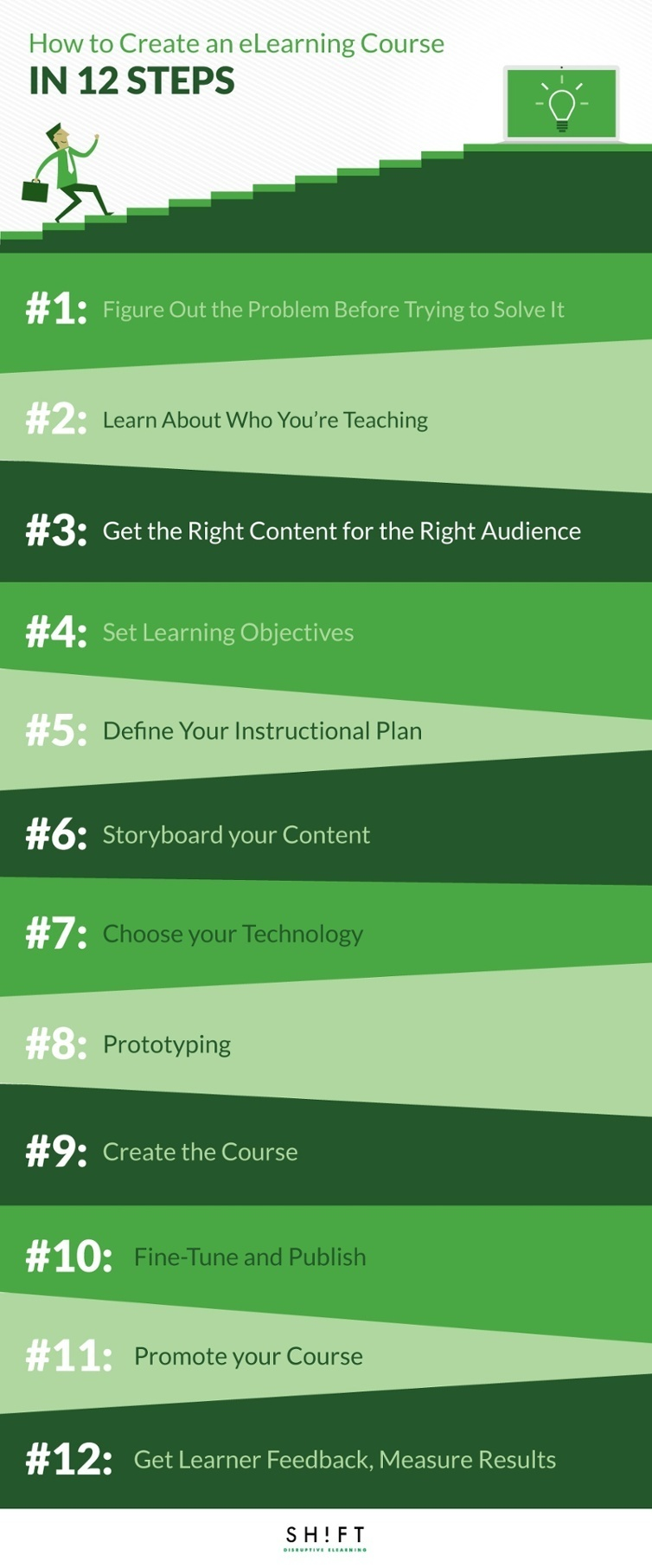 Create an eLearning Course in 12 Steps Infographic