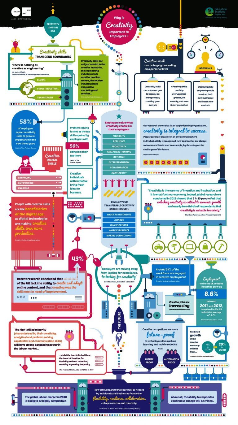 Creativity And Employability Infographic E Learning