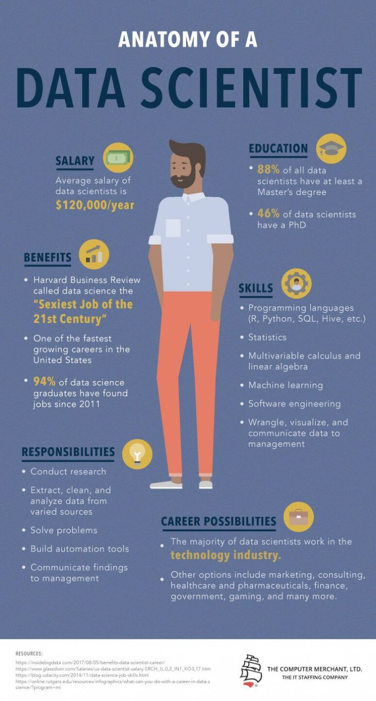Anatomy Of A Data Scientist Infographic E Learning Infographics