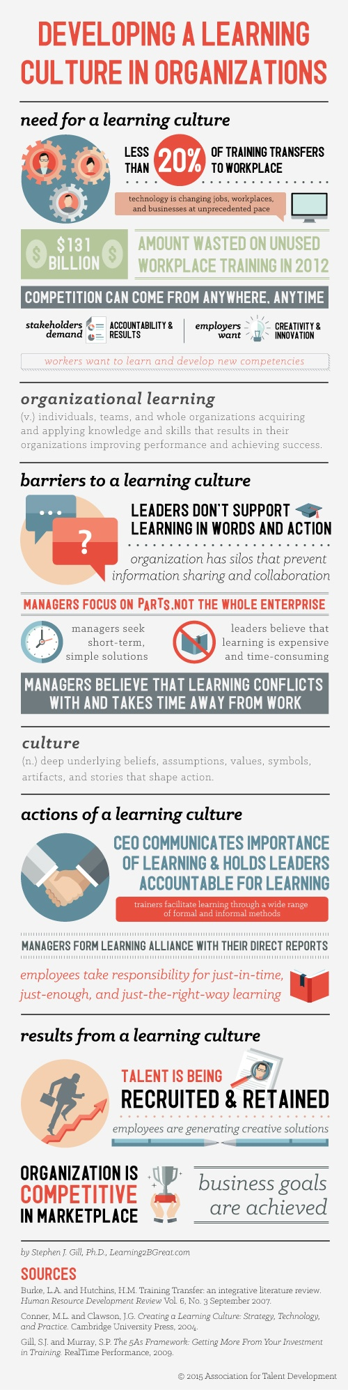 Developing a Learning Culture in Organizations Infographic