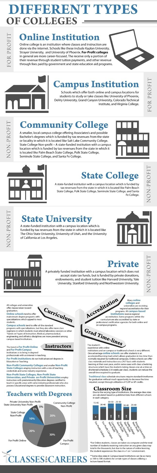 Types of college papers