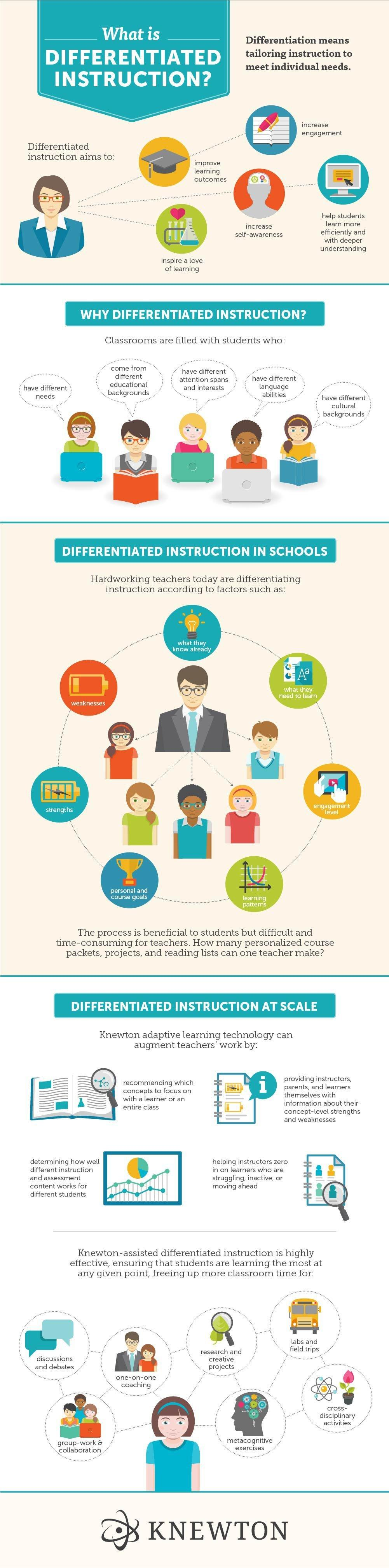 Differentiated Instruction And Adaptive Learning Infographic E