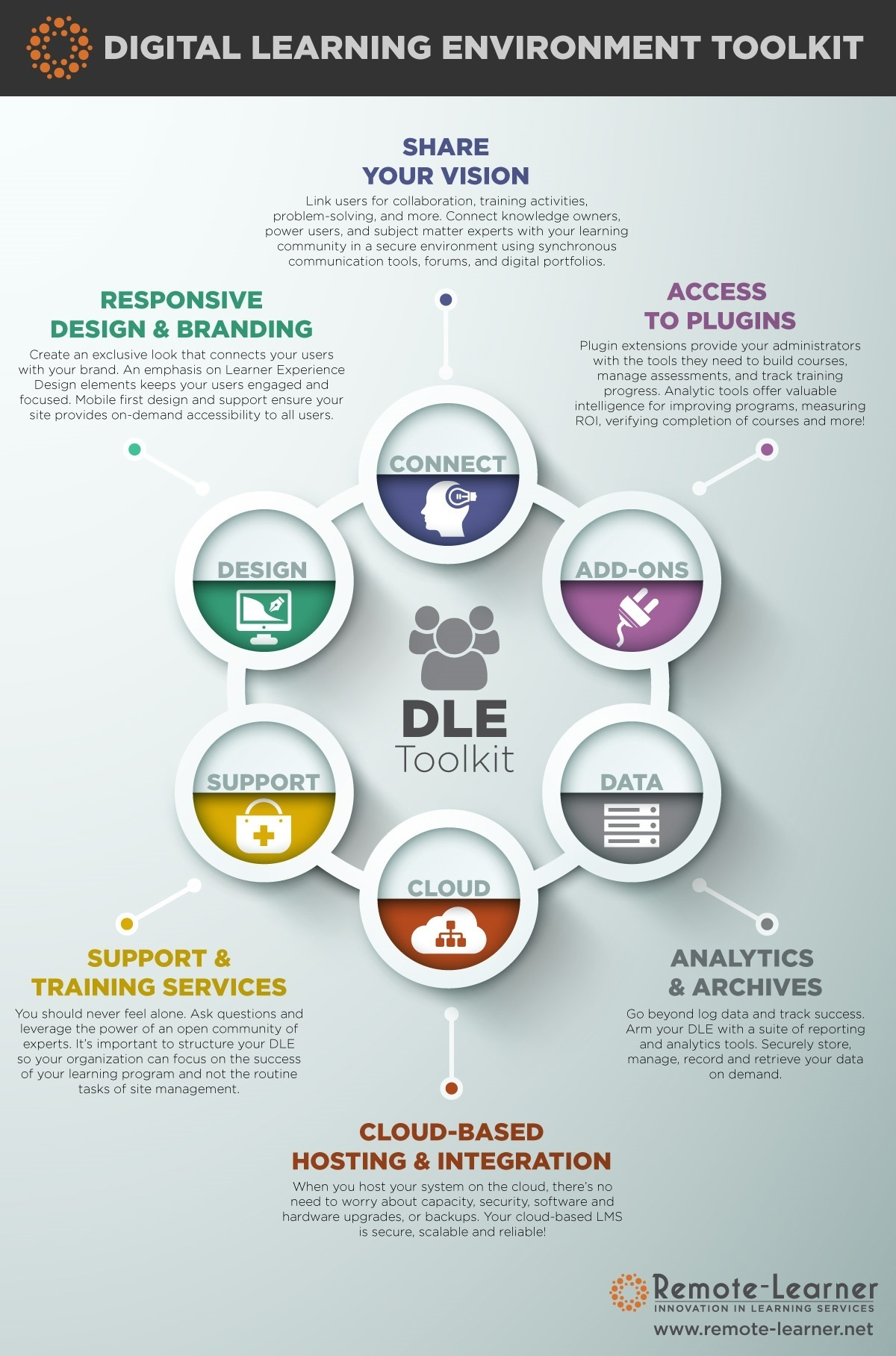 Collaborative Learning Classroom Management ~ Digital learning environment toolkit infographic e