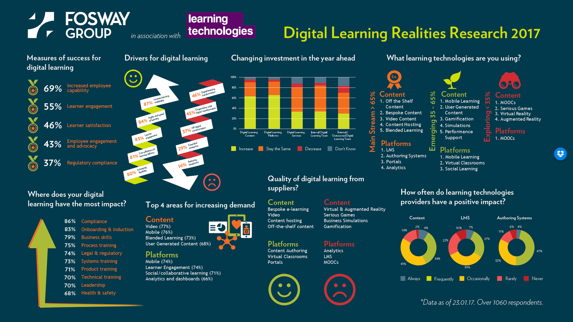 Digital Learning Realities 2017 Infographic - e-Learning ...