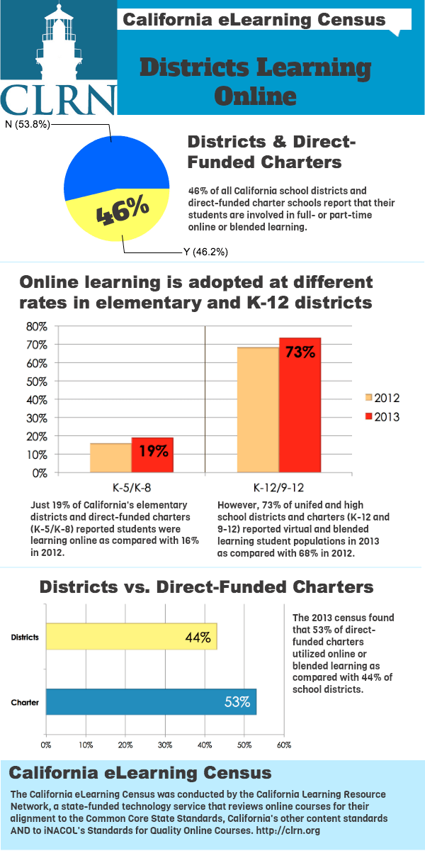 Districts_eLearning