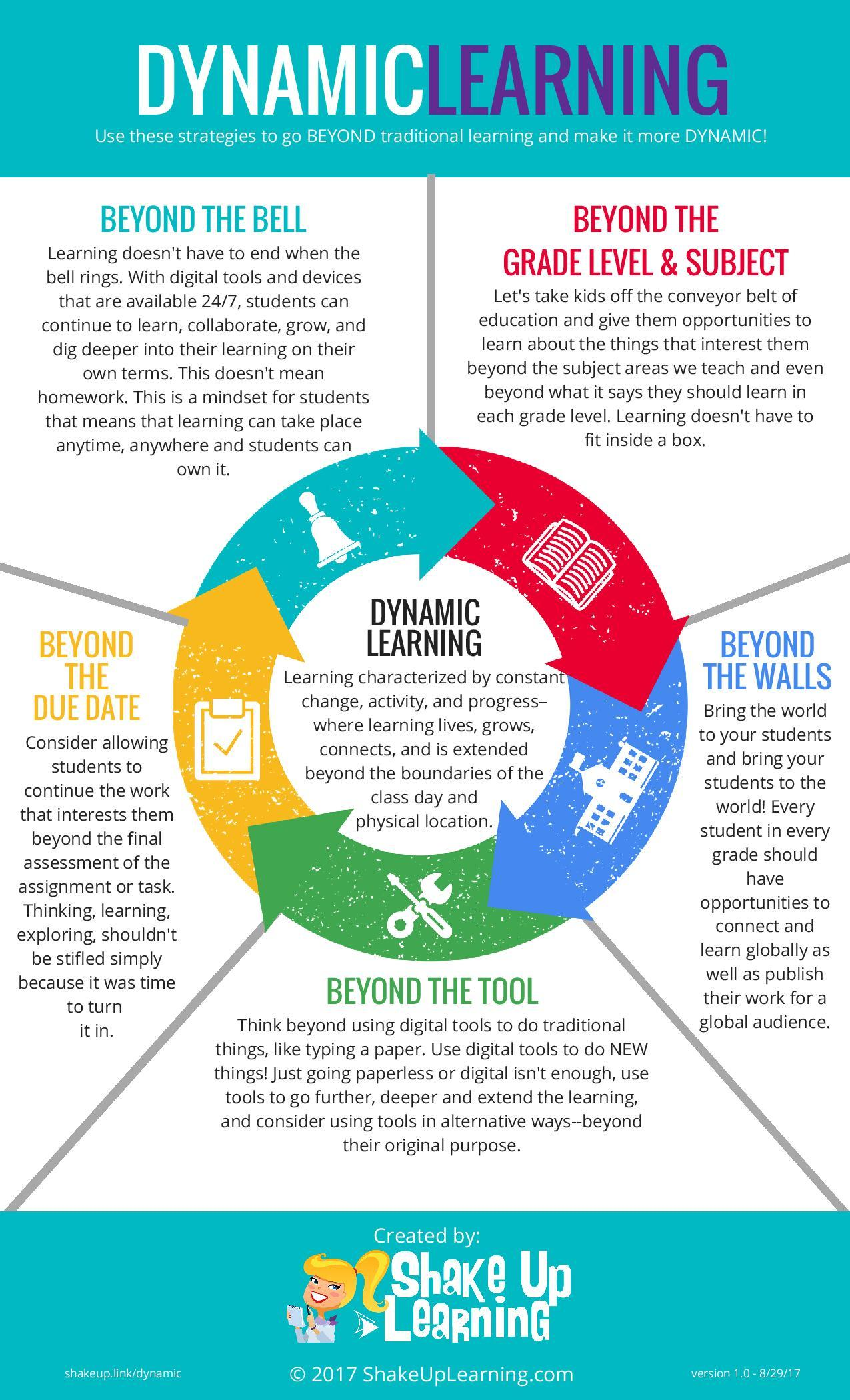 Dynamic Learning Infographic - e-Learning Infographics