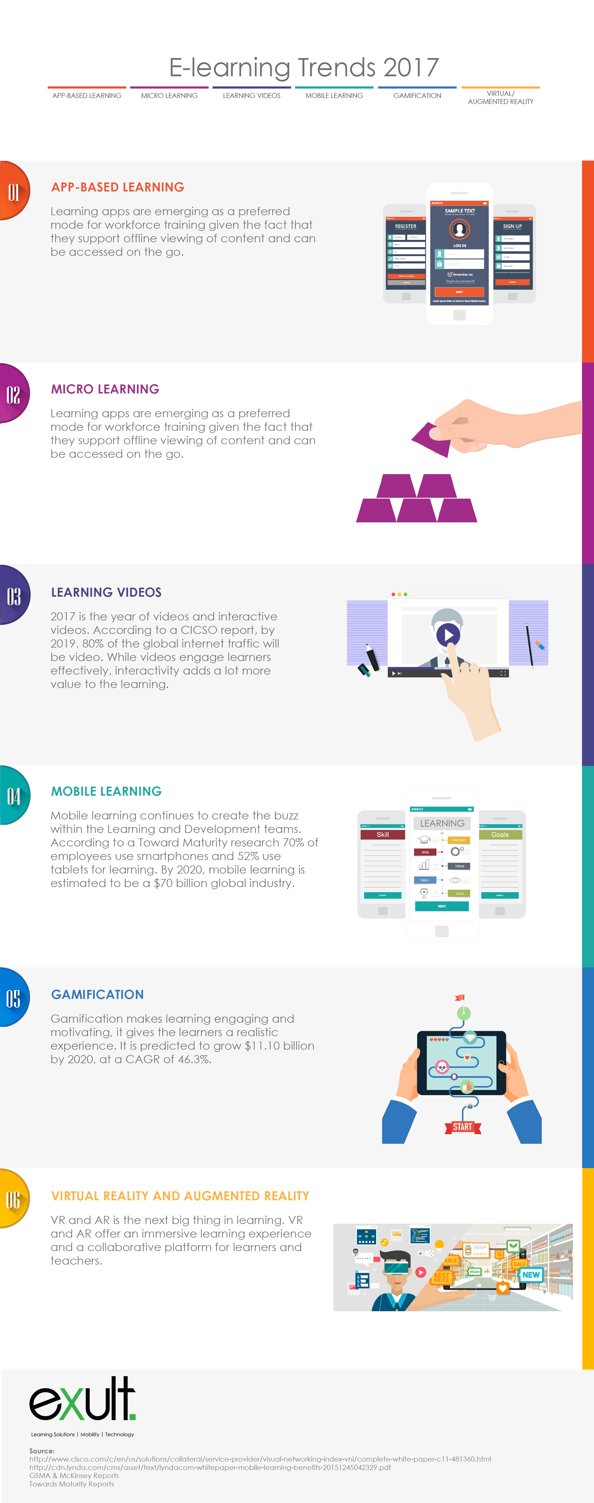 eLearning Trends 2017 Infographic