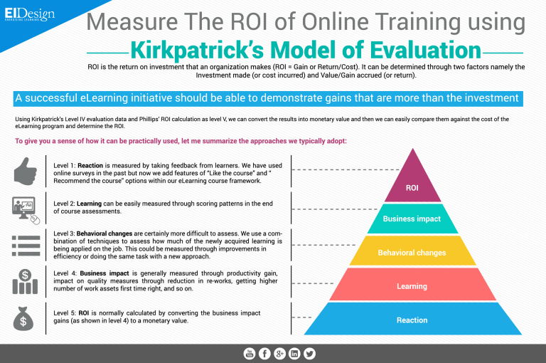 Measure The Roi Of Online Training Using Kirkpatrick S