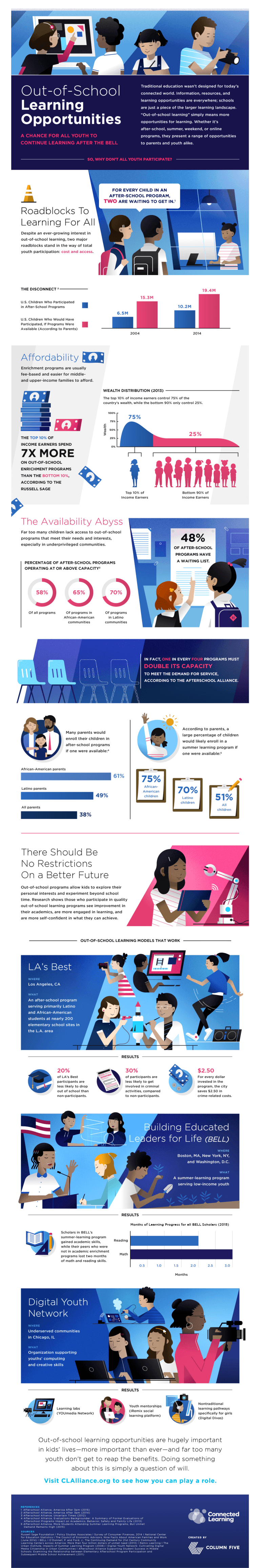 Educational Equity and Out-of-School Learning Infographic