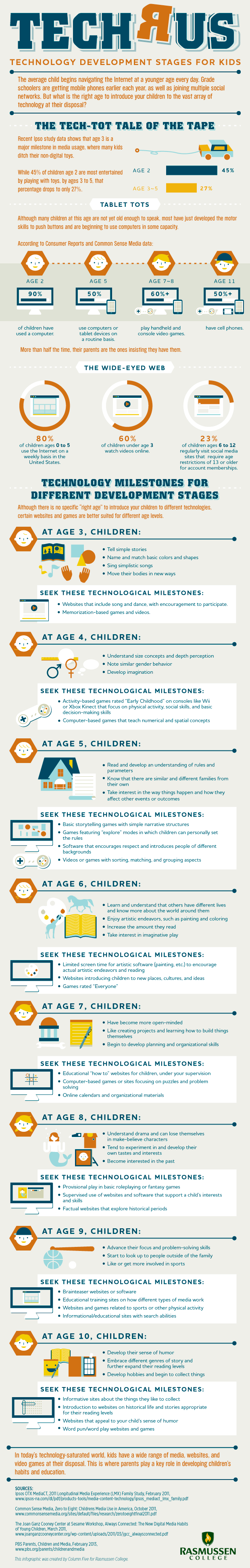 Educational-Technology-Development-Stages-for-Kids-Infographic
