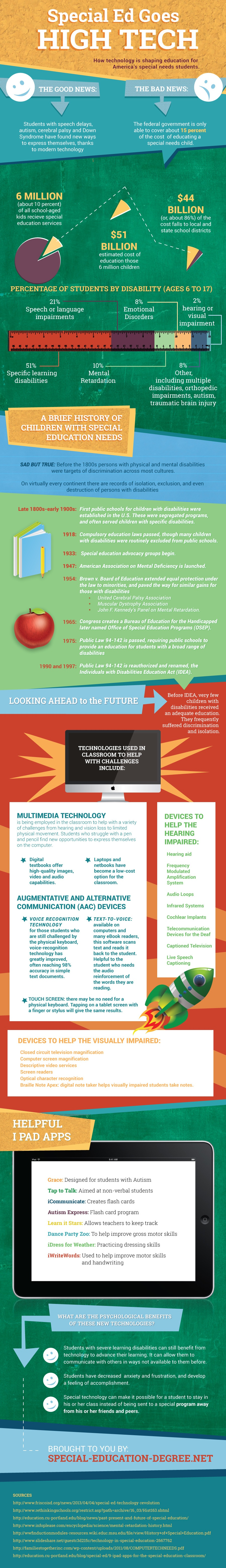 Educational-Technology-in-Special-Education-Infographic
