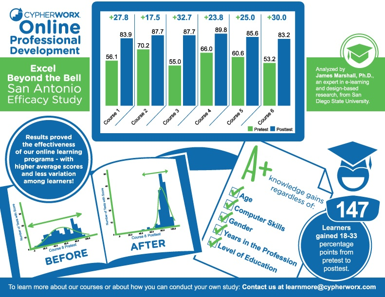 Online Professional Development Efficacy Study Infographic - e-Learning Infographics