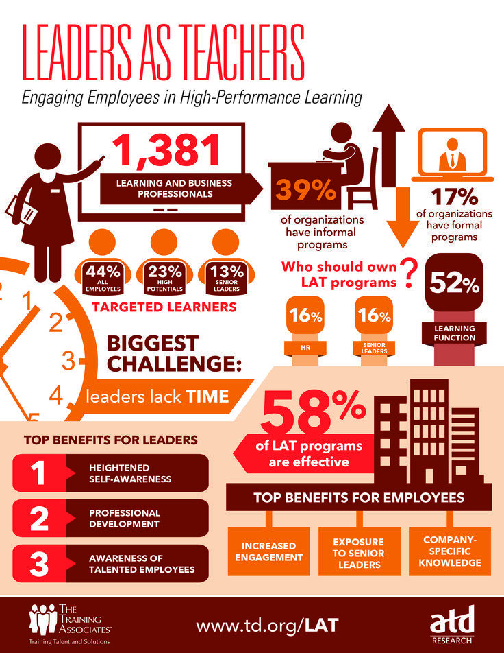 Engaging Employees In High Performance Learning