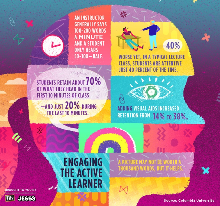 Engaging-the-Active-Learner-Infographic