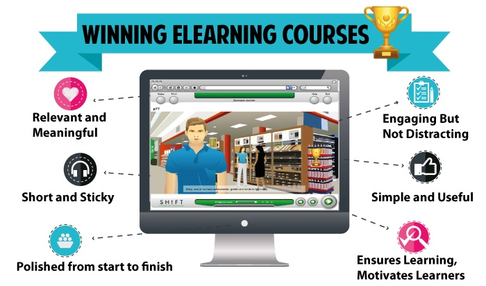 Image result for e-Learning Courses