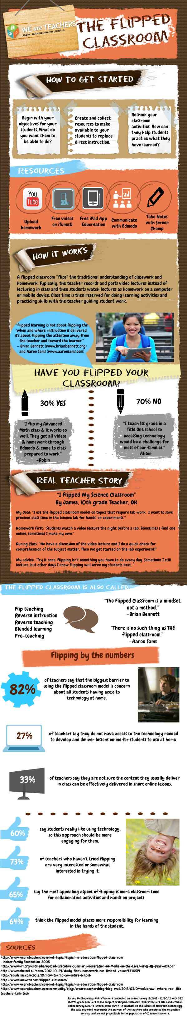 Flipping-the-Classroom-Infographic