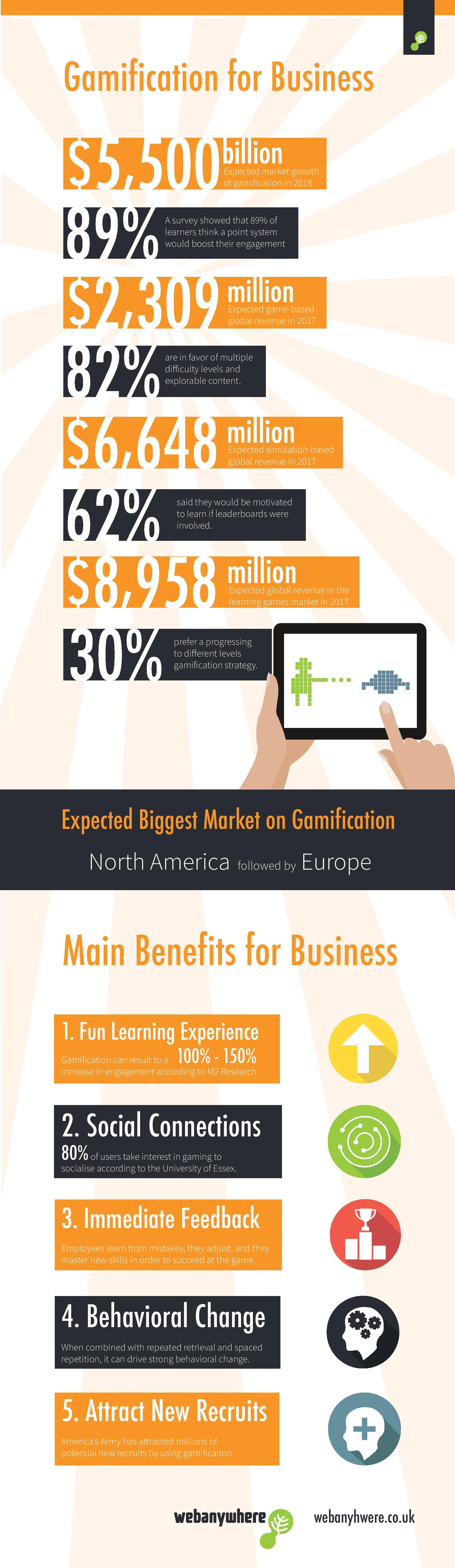 Gamification for Business Infographic