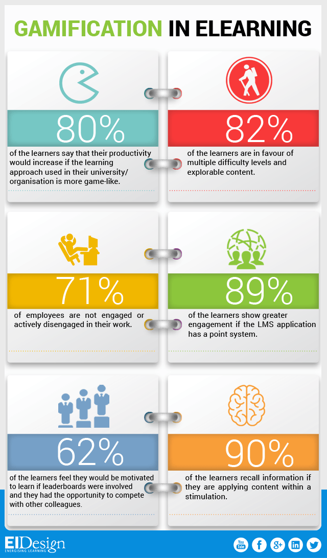 Gamification in eLearning Facts Infographic - e-Learning ...