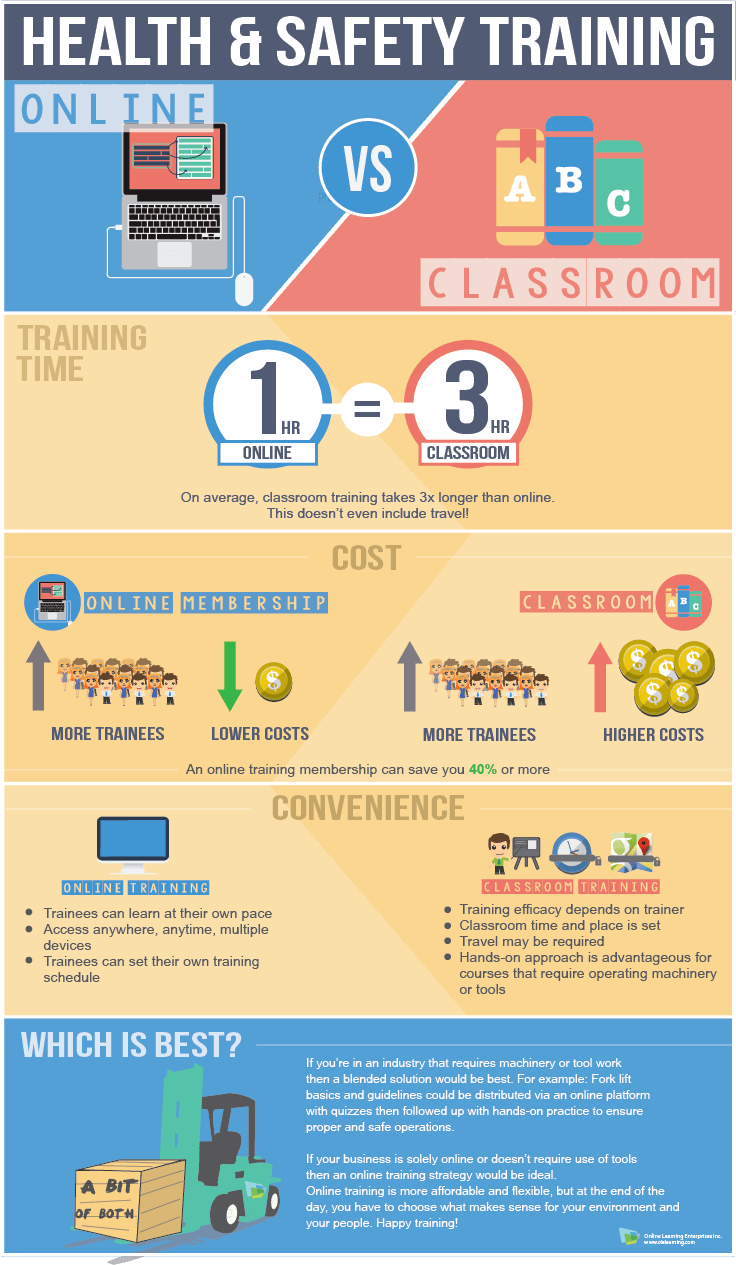 Health And Safety Training Online Vs Classroom Infographic