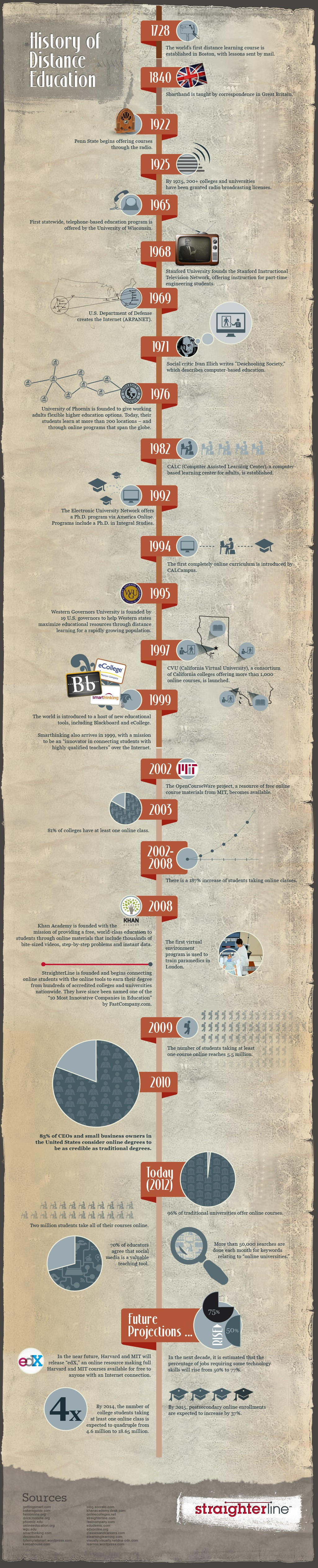 History-of-Distance-Education-Infographi