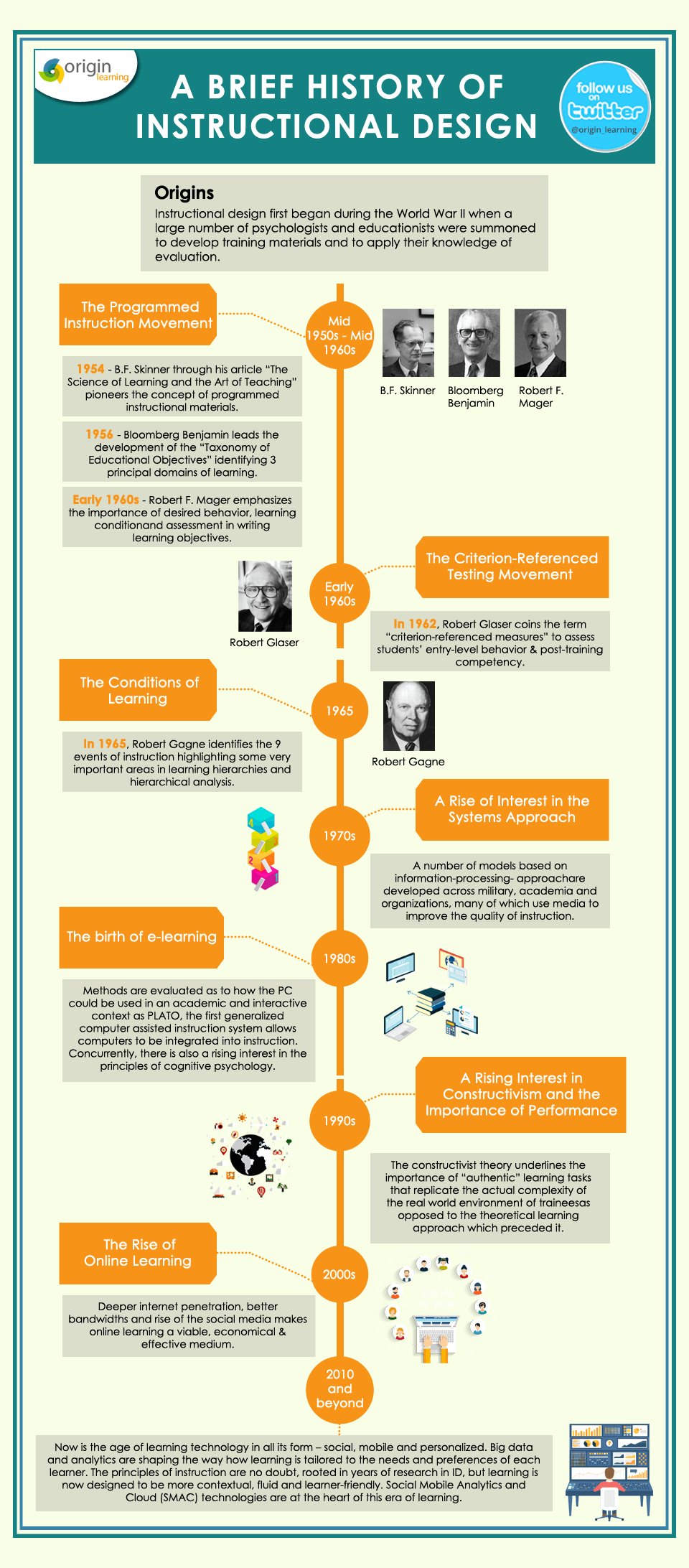 A Brief History Of Instructional Design Infographic E Learning Infographics