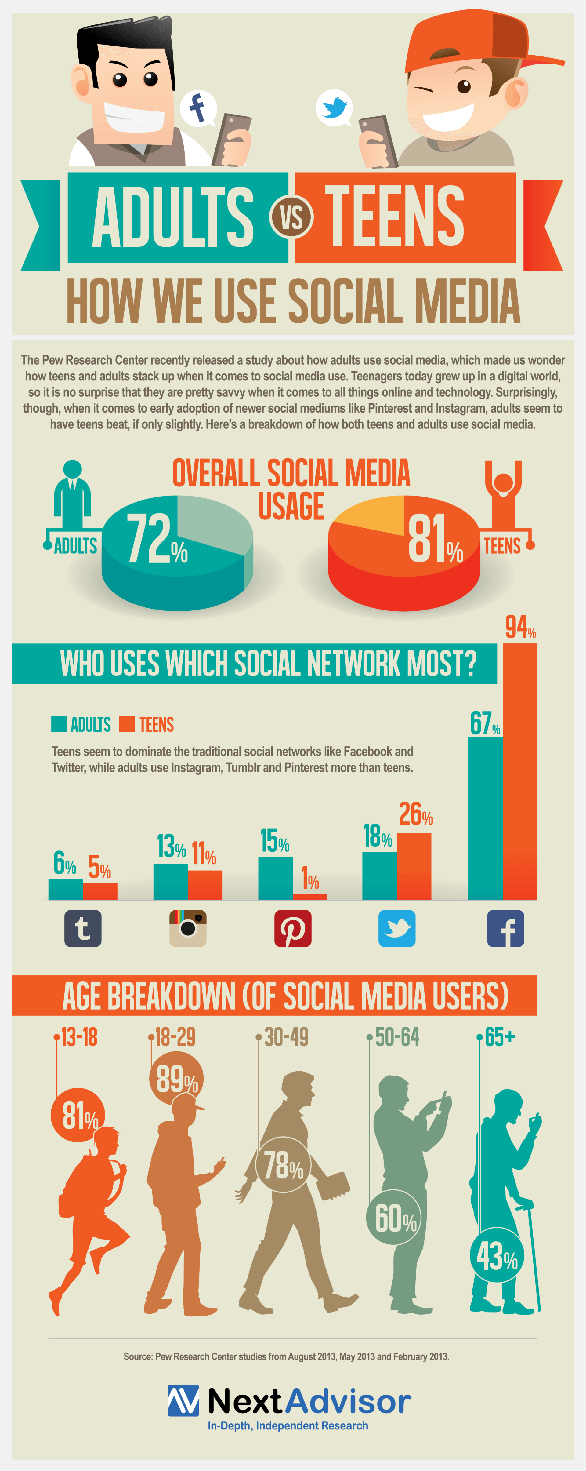 https://elearninginfographics.com/wp-content/uploads/How-Adults-and-Teens-Use-Social-Media-Infographic.png