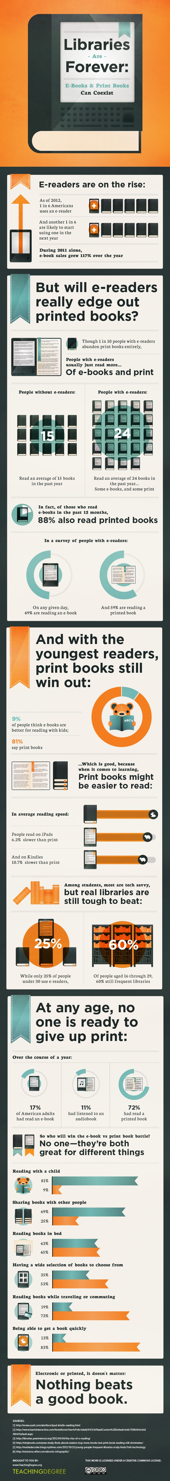 How-Can-eBooks-and-Print-Books-Coexist-Infographic