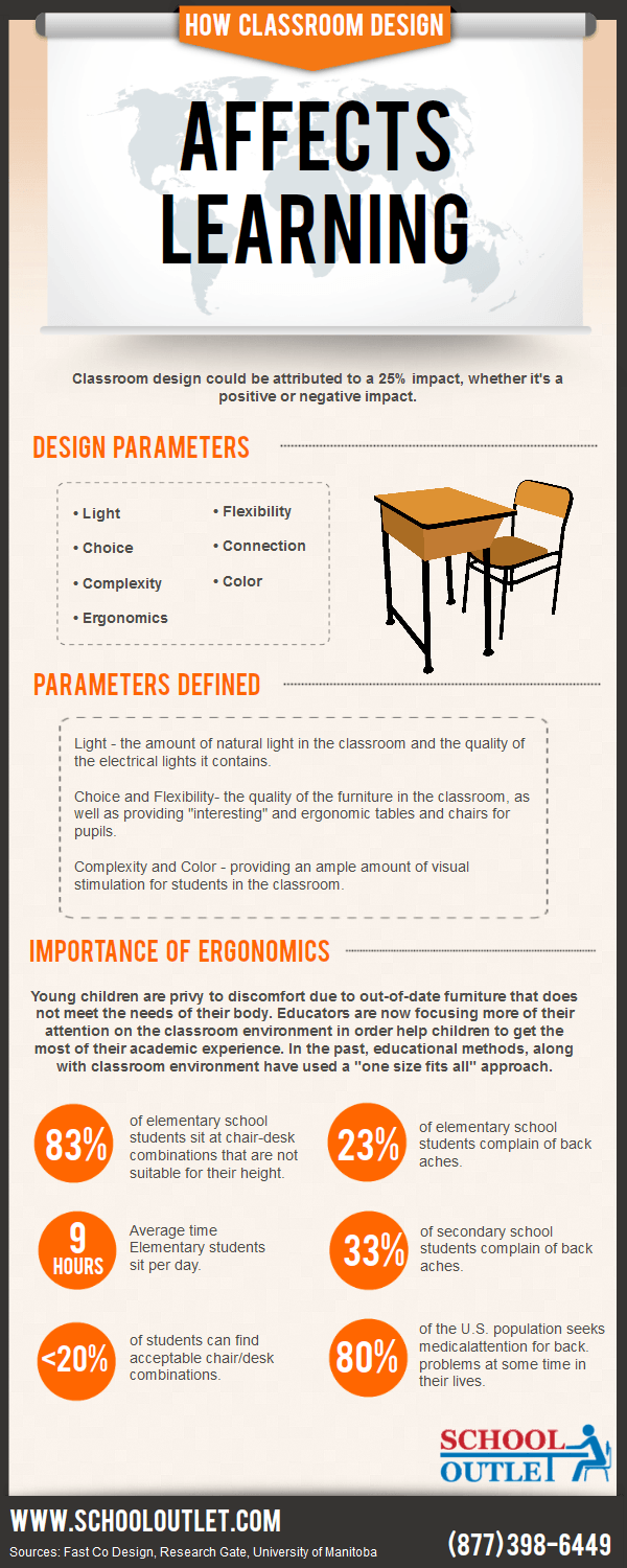 How Classroom Design Affects Learning ~ How classroom design affects learning infographic e
