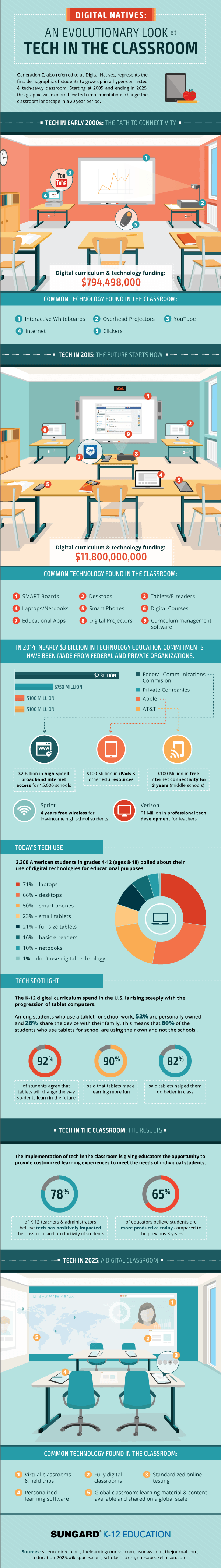 How Classroom Tech Evolves Infographic