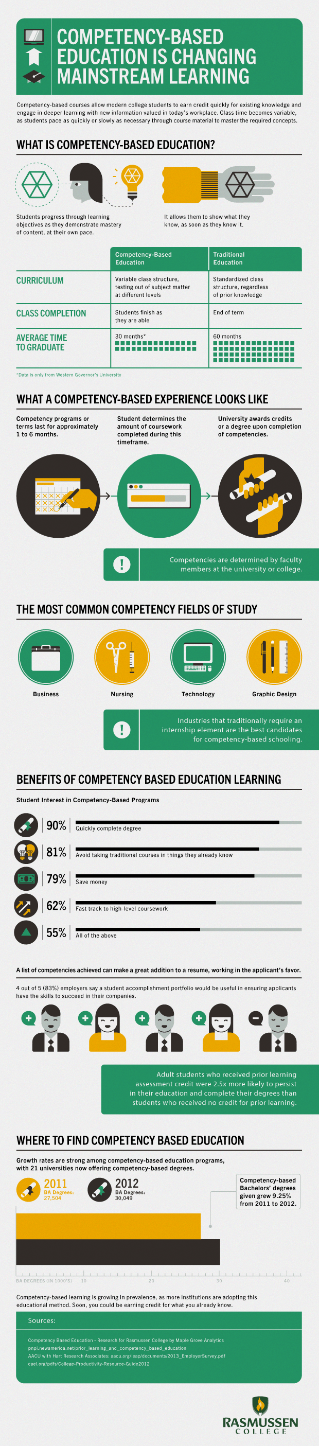 How-Competency-Based-Education-is-Changing-Mainstream-Learning-Infographic