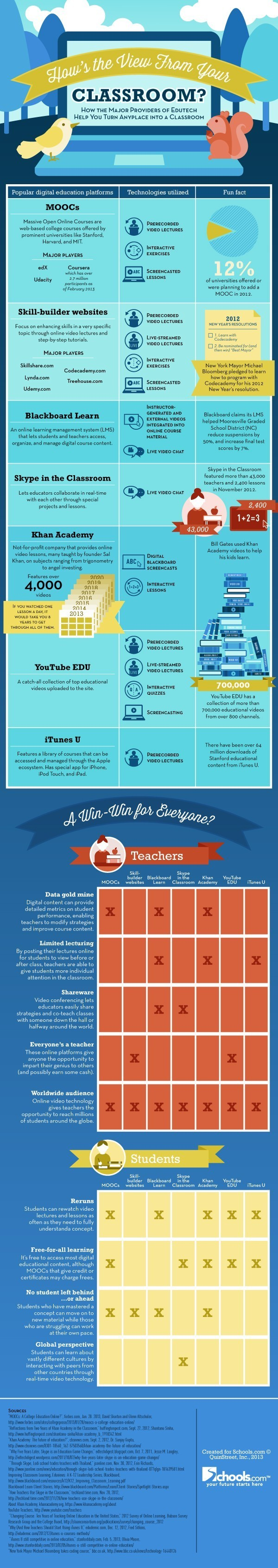 7 Educational Technologies Platforms That Change The Way We Learn Infographic