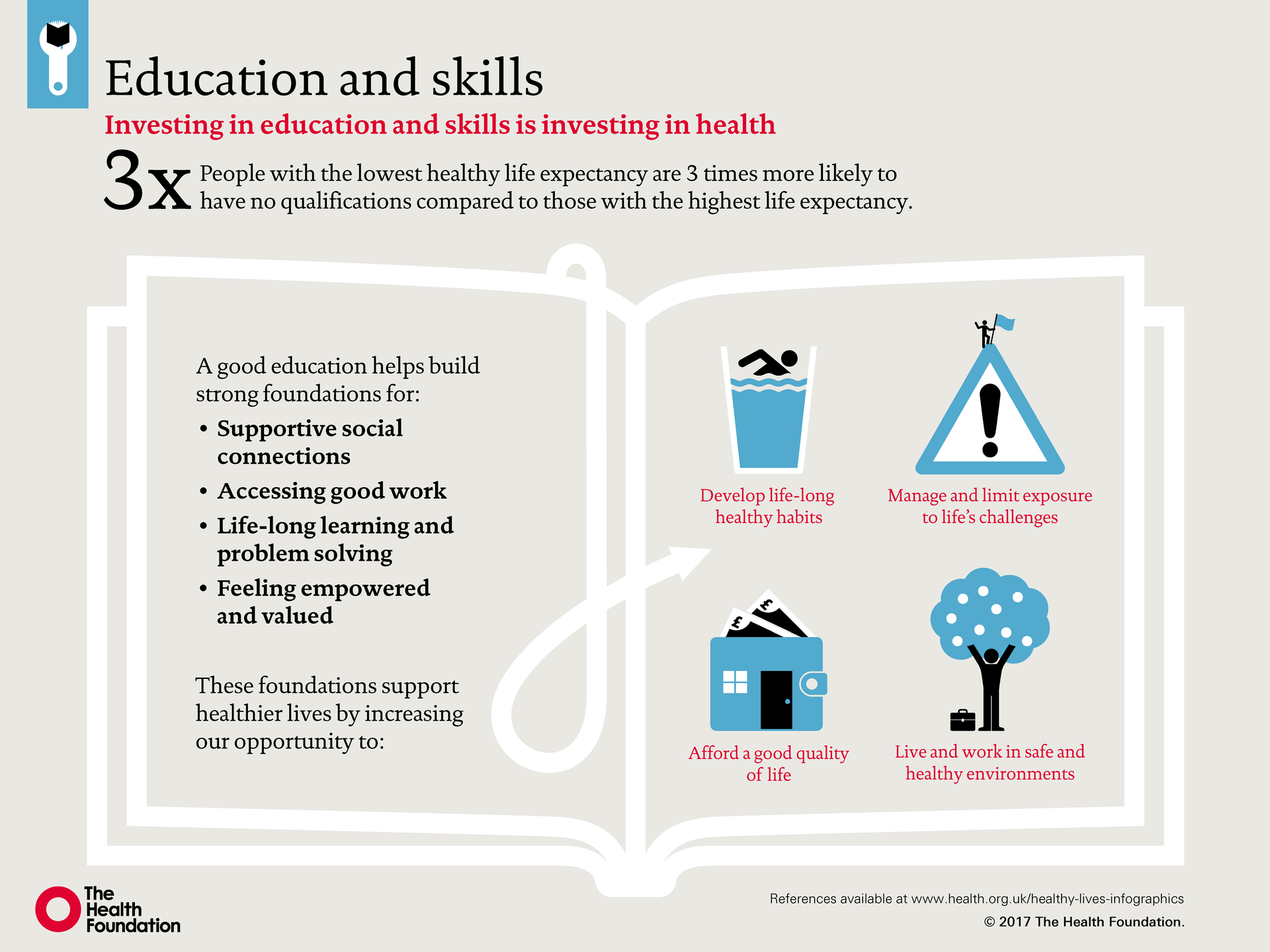 How Our Education and Skills Influence Our Health Infographic