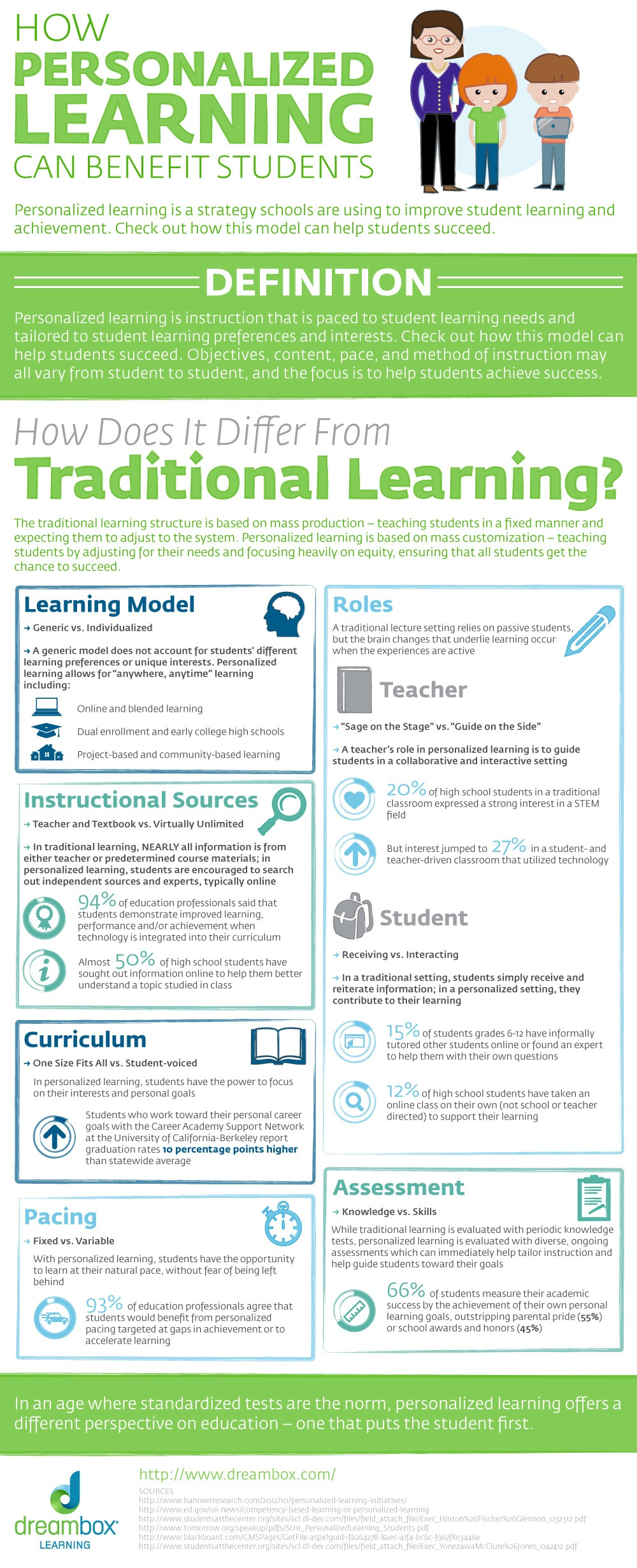 Infographic How Personalized Learning Can Benefit Students