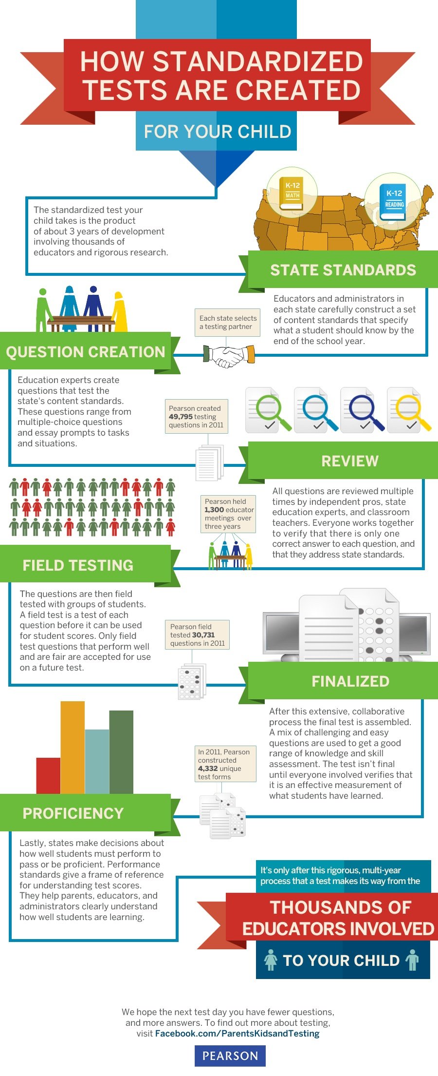 How-Standardized-Tests-Are-Created-Infographic