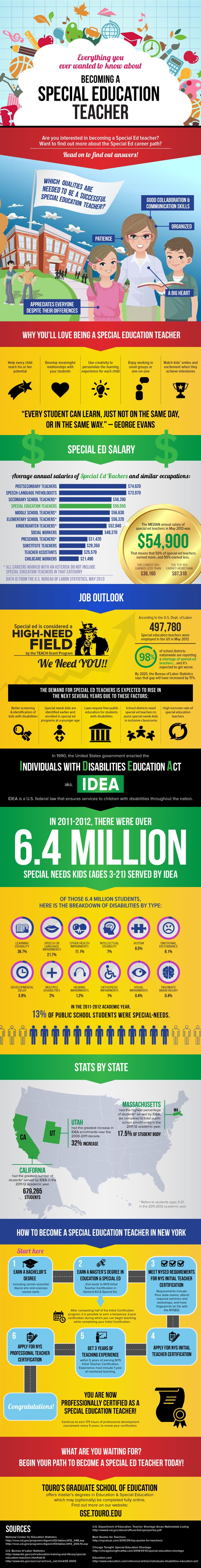 How To Become A Special educational needs teacher ...