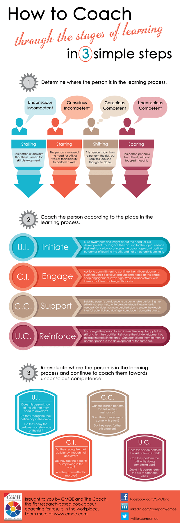 How-To-Coach-Through-The-Stages-of-Learning-Infographic