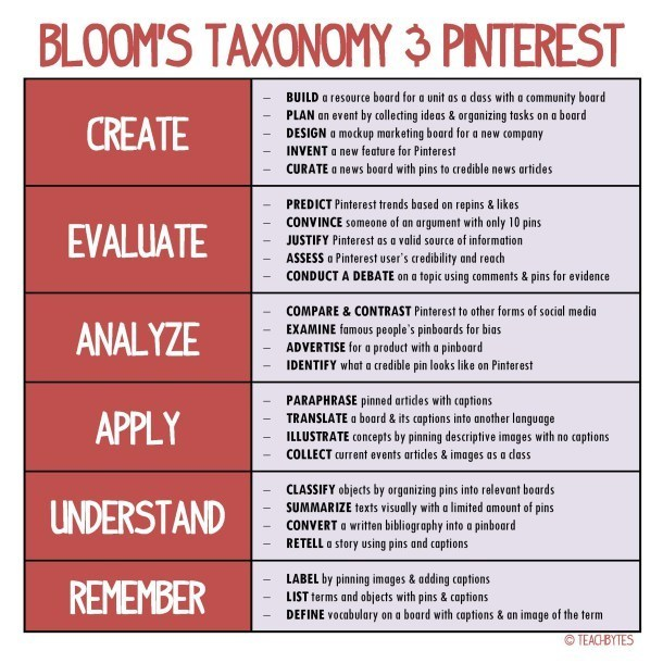 How-To-Use-Pinterest-With-Blooms-Taxonomy-Infographic