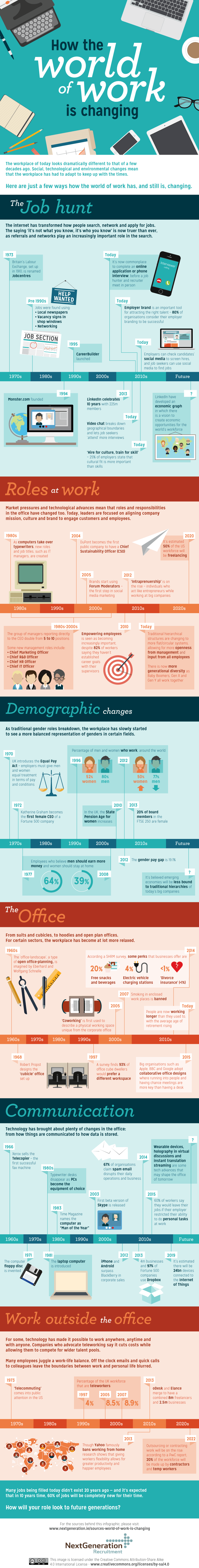 How the World of Work is Changing Infographic