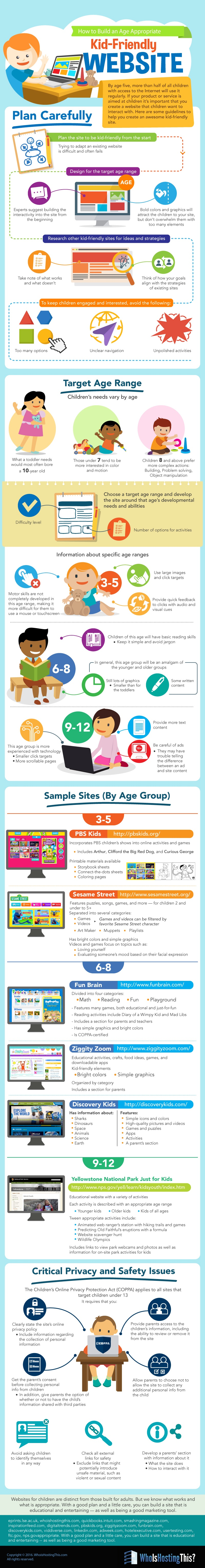 How to Build an Age Appropriate Kid-Friendly Website Infographic