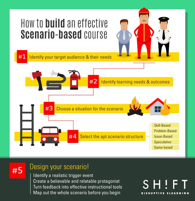 Classroom Based Web Design Course ~ How to build an effective scenario based course