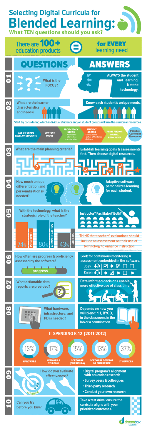 How-to-Choose-Digital-Curricula-for-Blended-Learning-Infographic