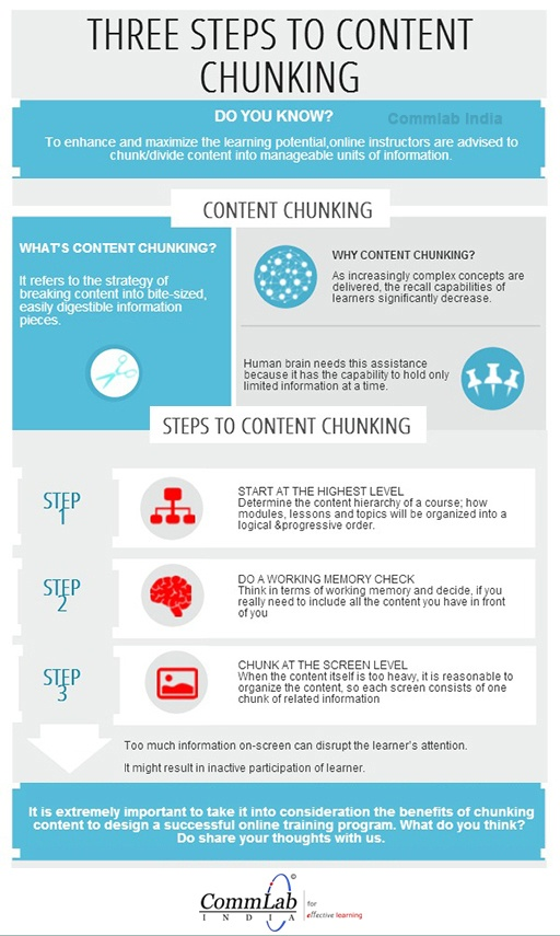 How To Chunk Content For Elearning Infographic E
