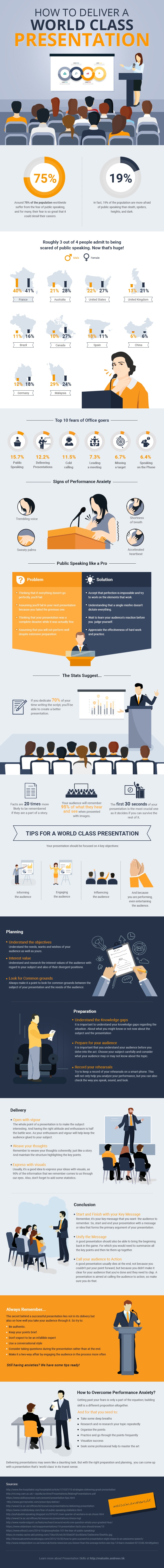 How to Deliver a World Class Presentation Infographic
