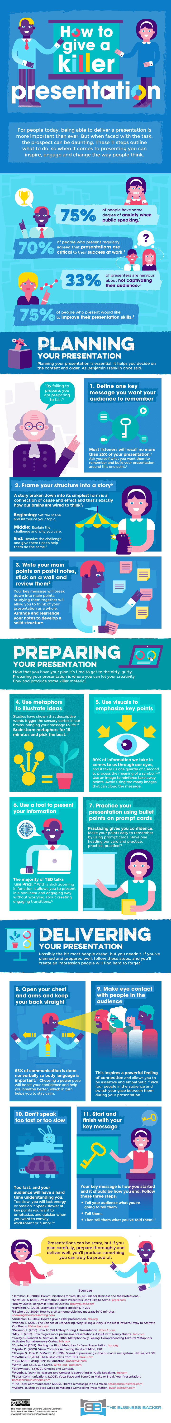 How to Give a Killer Presentation Infographic
